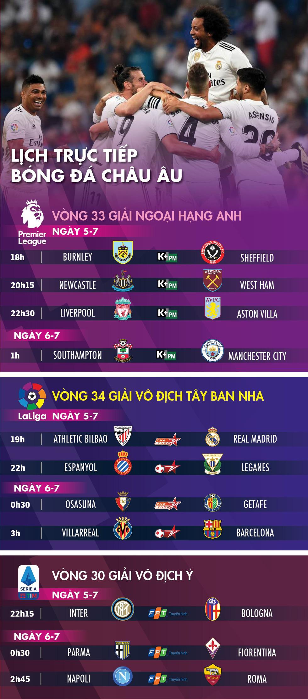 Lịch trực tiếp bóng đá châu Âu 5-7: Real Madrid, Barca đua vô địch - Ảnh 1.
