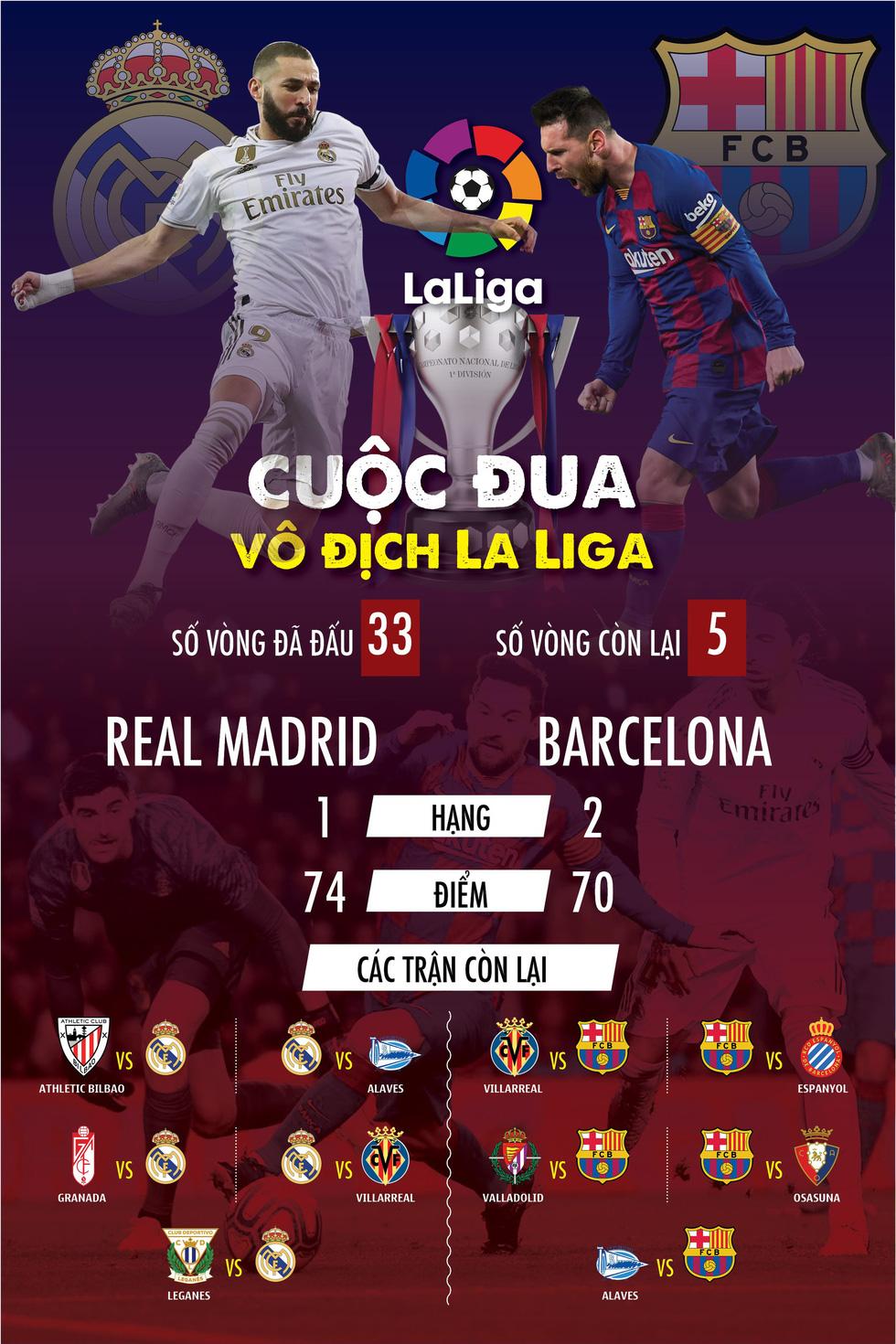 Real Madrid và Barcelona: Ai lợi thế hơn trong cuộc đua vô địch La Liga? - Ảnh 1.