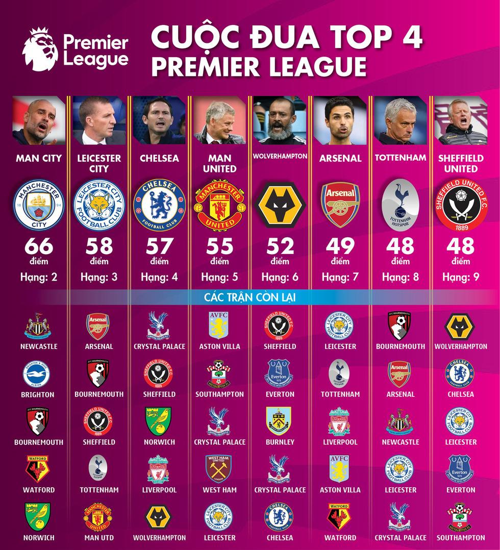 Top 4 Premier League và cuộc chiến sống còn của Leicester, Chelsea - Ảnh 1.