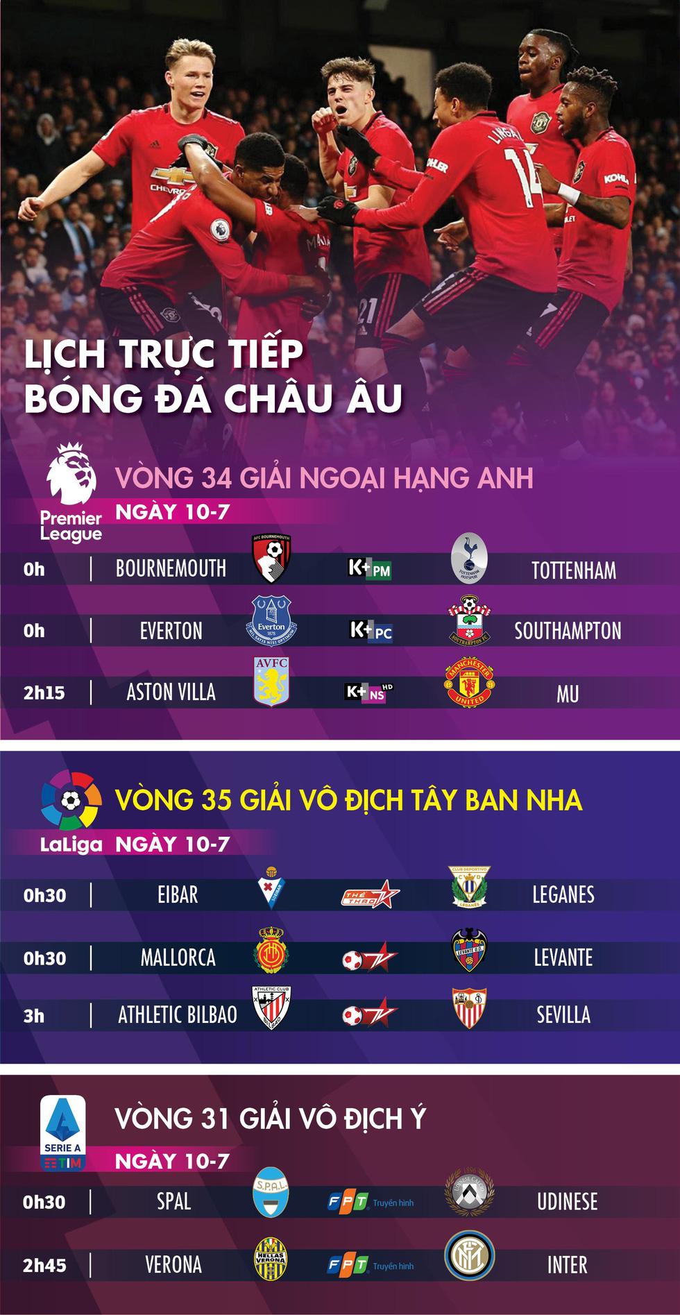 Lịch trực tiếp bóng đá châu Âu 10-7: Chờ Man United hạ Aston Villa - Ảnh 1.