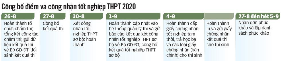 Đáp án chính thức môn tiếng Anh kỳ thi tốt nghiệp THPT 2020 - Ảnh 3.
