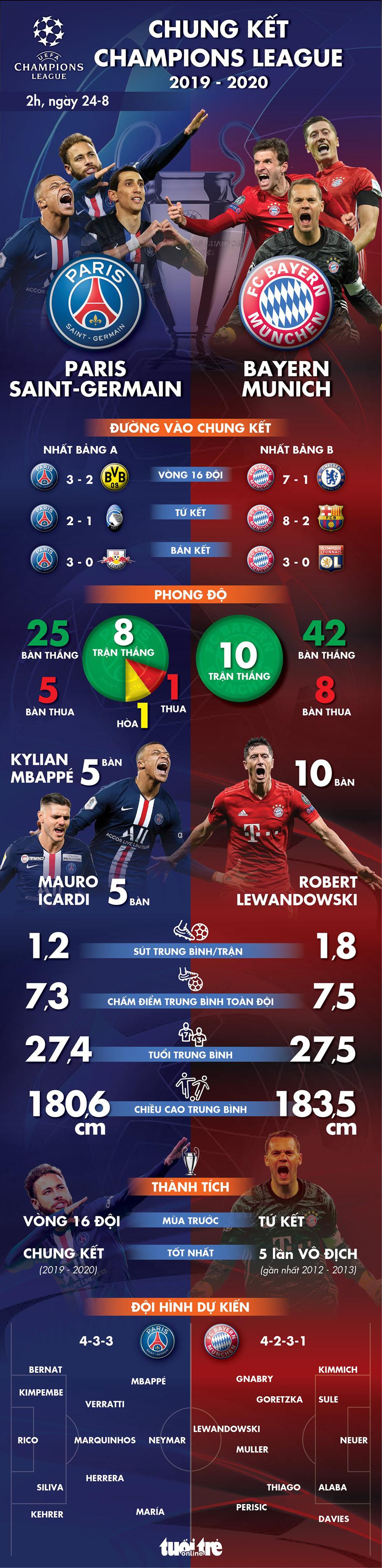 Tương quan sức mạnh giữa PSG và Bayern ở chung kết Champions League - Ảnh 1.