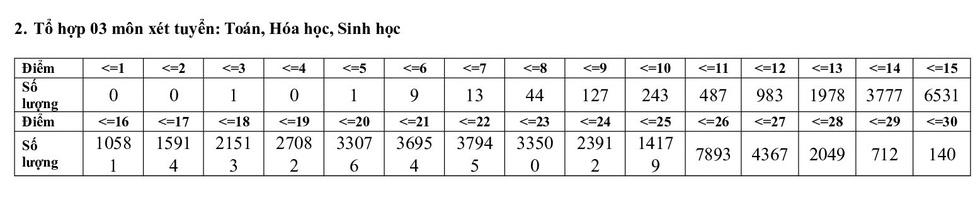 Phổ điểm các môn thi tốt nghiệp THPT 2020 tập trung ở khoảng 5,5-7,5 điểm - Ảnh 12.
