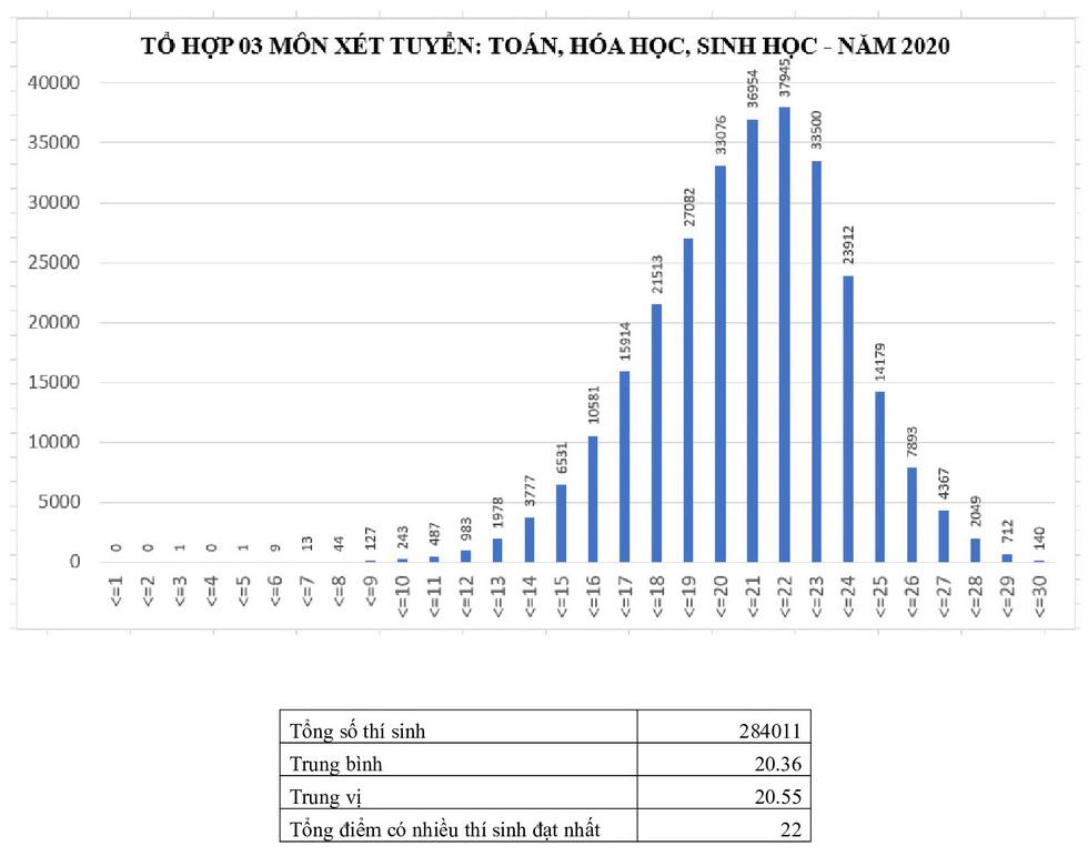 Phổ điểm các môn thi tốt nghiệp THPT 2020 tập trung ở khoảng 5,5-7,5 điểm - Ảnh 13.