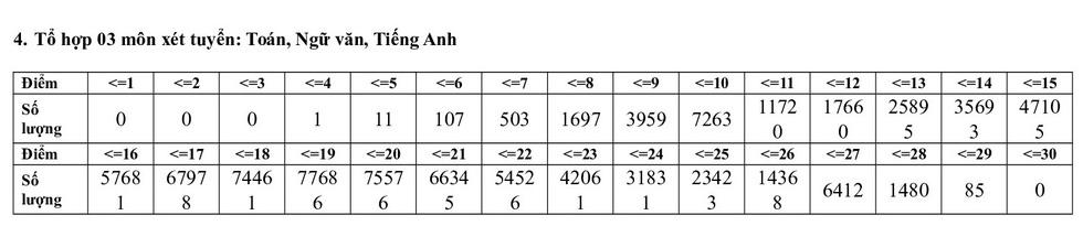 Phổ điểm các môn thi tốt nghiệp THPT 2020 tập trung ở khoảng 5,5-7,5 điểm - Ảnh 15.