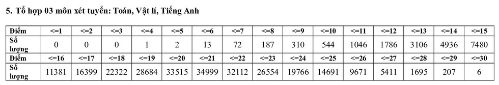 Phổ điểm các môn thi tốt nghiệp THPT 2020 tập trung ở khoảng 5,5-7,5 điểm - Ảnh 17.