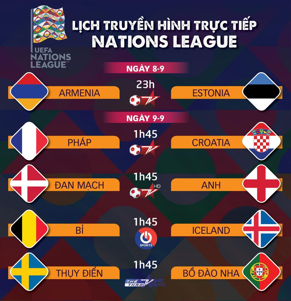 Lịch trực tiếp Nations League: Tâm điểm Pháp - Croatia - Ảnh 1.