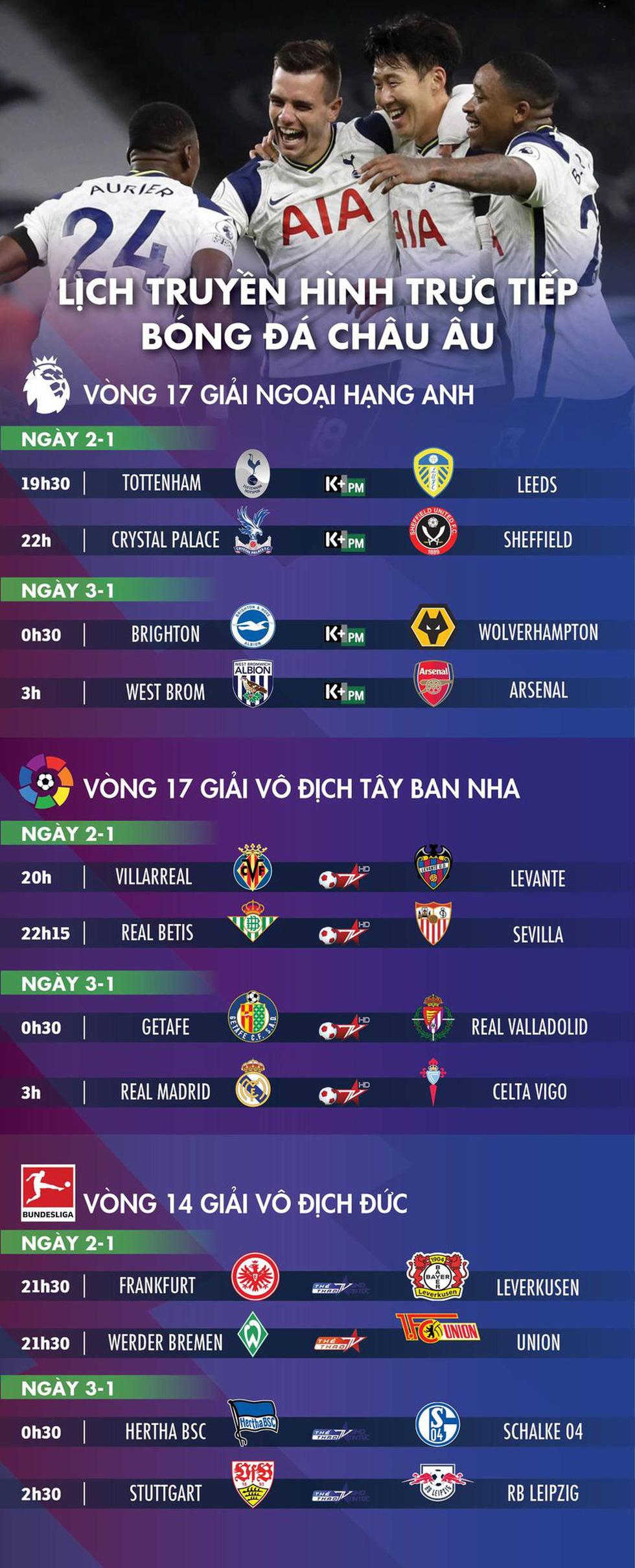 Lịch trực tiếp bóng đá châu Âu 2-1: Tottenham, Arsenal và Real Madrid thi đấu - Ảnh 1.