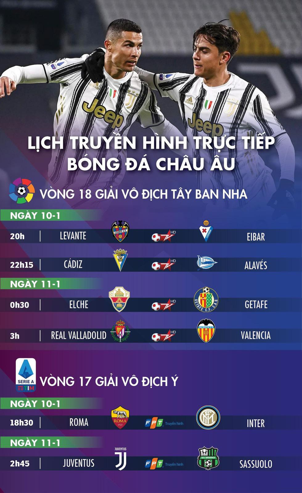 Lịch trực tiếp bóng đá châu Âu 10-1: Tâm điểm Juventus - Ảnh 1.