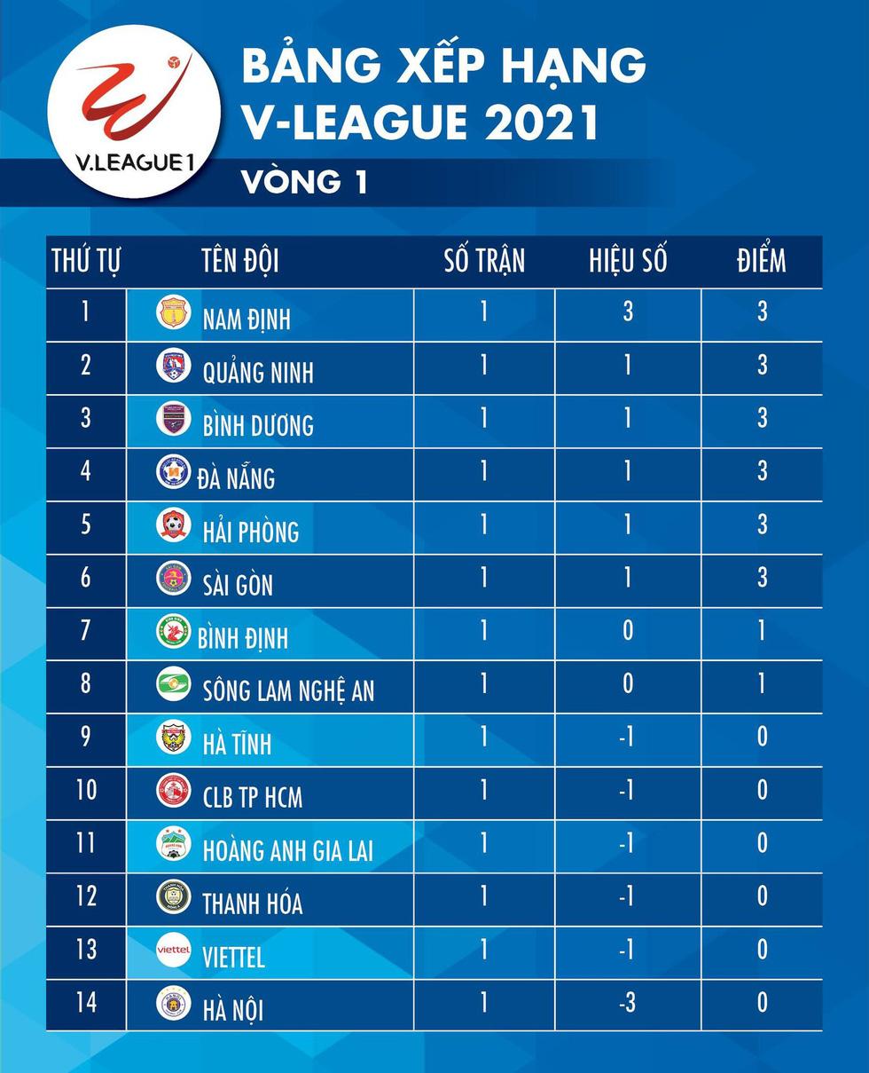 Kết quả, bảng xếp hạng V-League 2021: Hà Nội, Viettel, HAGL ở nhóm cuối bảng - Ảnh 2.
