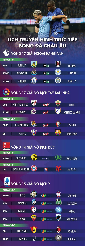 Lịch trực tiếp bóng đá châu Âu 3-1: Tâm điểm Chelsea - Man City - Ảnh 1.