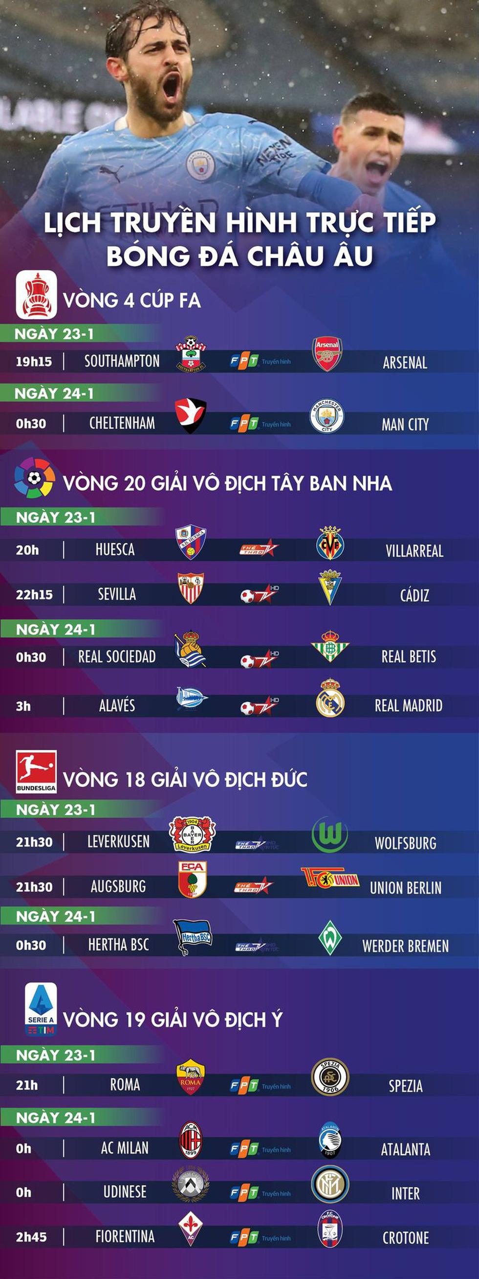 Lịch trực tiếp bóng đá châu Âu 23-1: Real, Man City thi đấu - Ảnh 1.