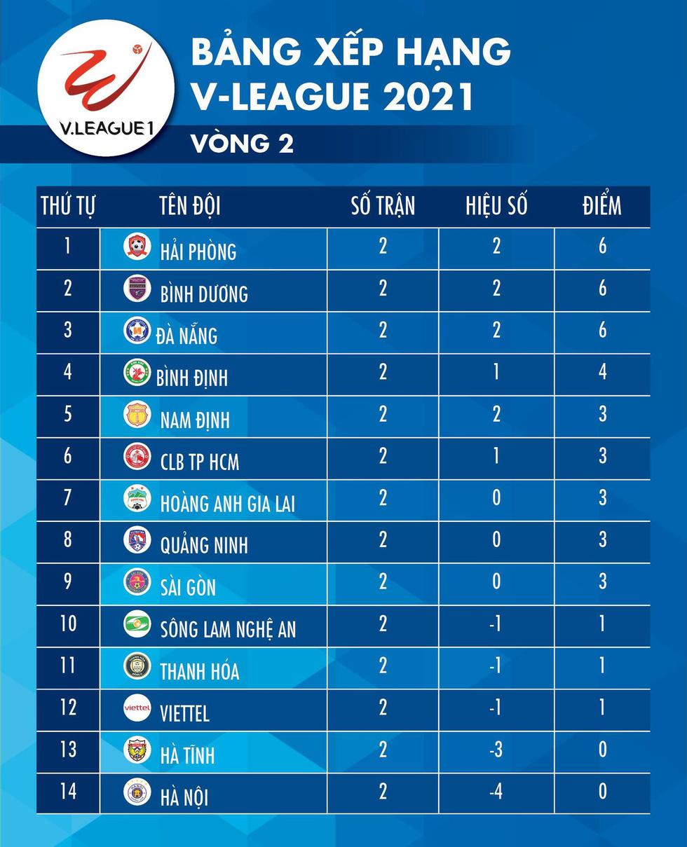 Kết quả, bảng xếp hạng V-League 2021: Hà Nội, Hà Tĩnh toàn thua, Đà Nẵng toàn thắng - Ảnh 2.