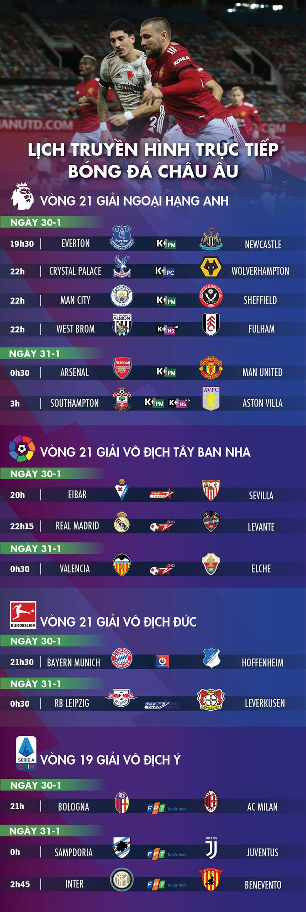 Lịch trực tiếp bóng đá châu Âu 30-1: Tâm điểm Man United - Arsenal - Ảnh 1.