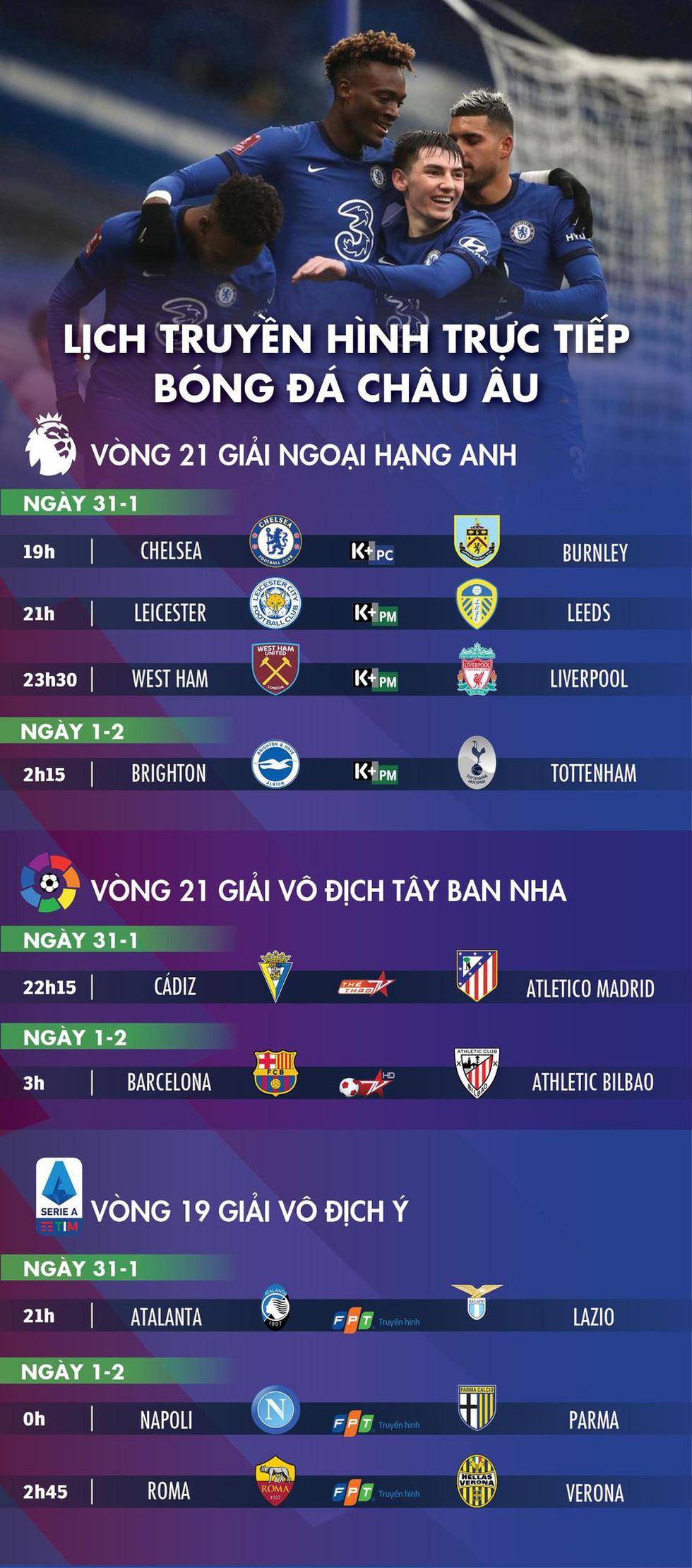 Lịch trực tiếp bóng đá châu Âu 31-1: Chelsea, Liverpool, Barca thi đấu - Ảnh 1.