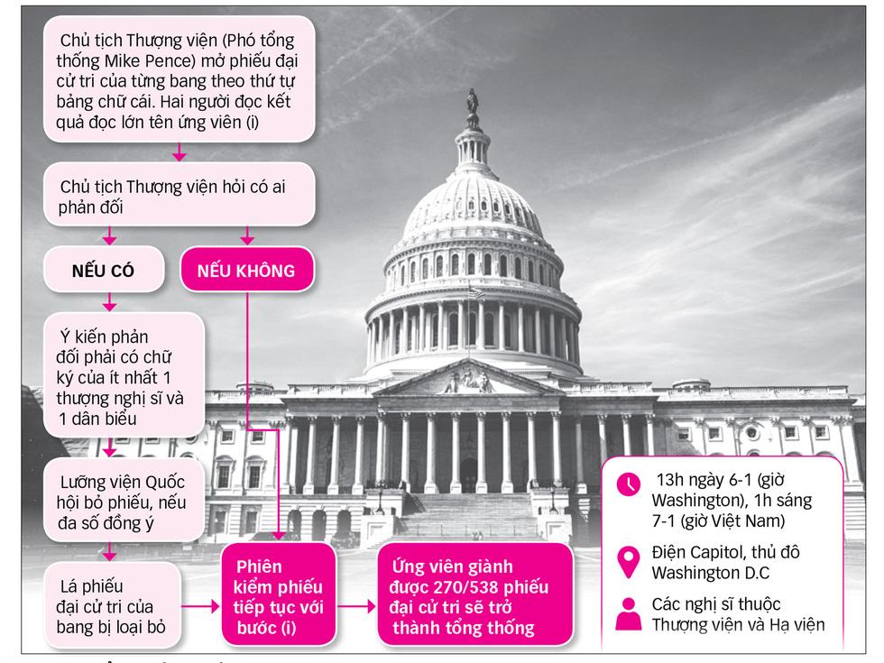 Bầu tổng thống Mỹ: Hồi hộp với ngày quyết định 6-1 - Ảnh 1.