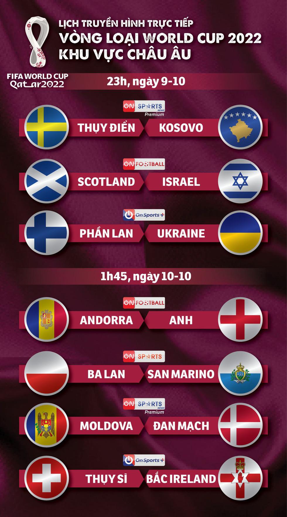 Lịch trực tiếp vòng loại World Cup 2022 khu vực châu Âu: Anh, Đan Mạch thi đấu - Ảnh 1.