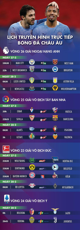 Lịch trực tiếp bóng đá châu Âu 27-2: Man City, Barca, Bayern ra sân - Ảnh 1.