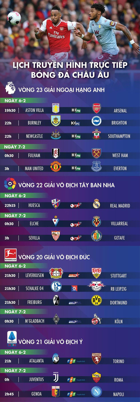 Lịch trực tiếp bóng đá châu Âu 6-2: Aston Villa - Arsenal, Man United - Everton - Ảnh 1.