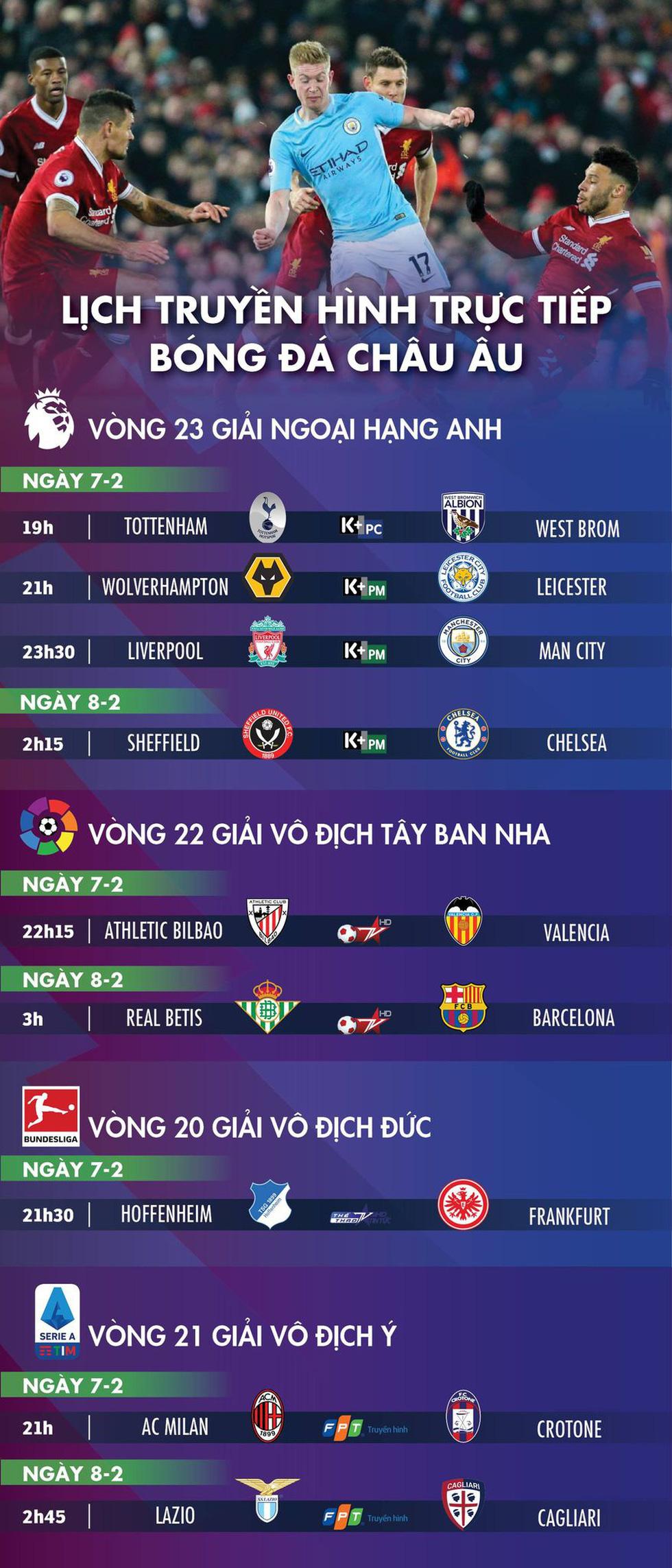Lịch trực tiếp bóng đá châu Âu 7-2: Đại chiến Liverpool - Man City - Ảnh 1.