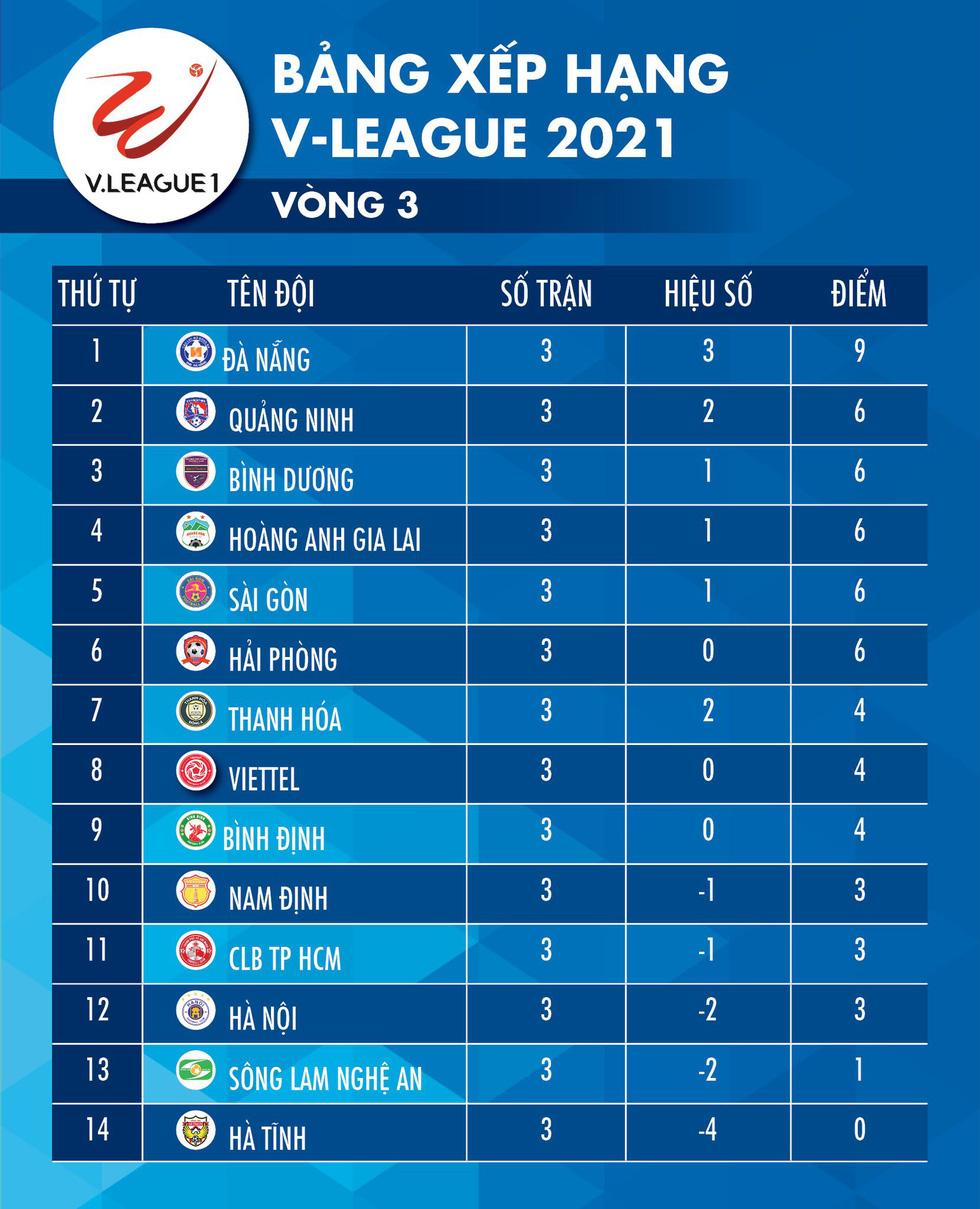 Kết quả, bảng xếp hạng V-League 2021: Viettel đã biết thắng, HAGL vào tốp 4 - Ảnh 2.