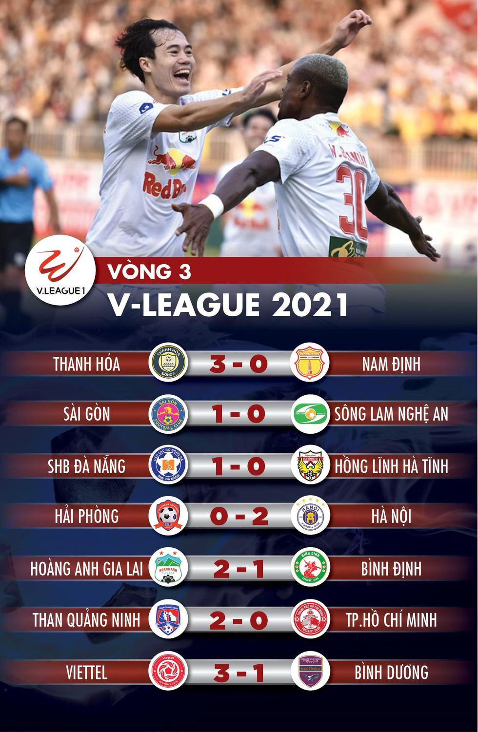 Kết quả, bảng xếp hạng V-League 2021: Viettel đã biết thắng, HAGL vào tốp 4 - Ảnh 1.
