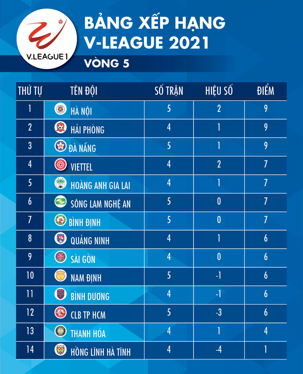 Kết quả, bảng xếp hạng vòng 5 V-League: CLB Hà Nội lên nhất bảng, CLB TP.HCM xuống hạng 12 - Ảnh 2.