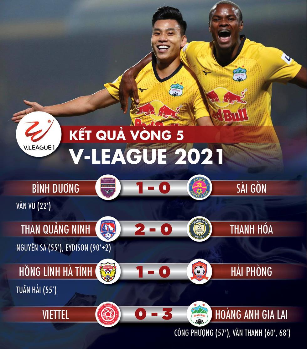 Kết quả, bảng xếp hạng V-League 2021: Hoàng Anh Gia Lai lên đầu bảng, Hà Tĩnh thắng trận đầu - Ảnh 1.