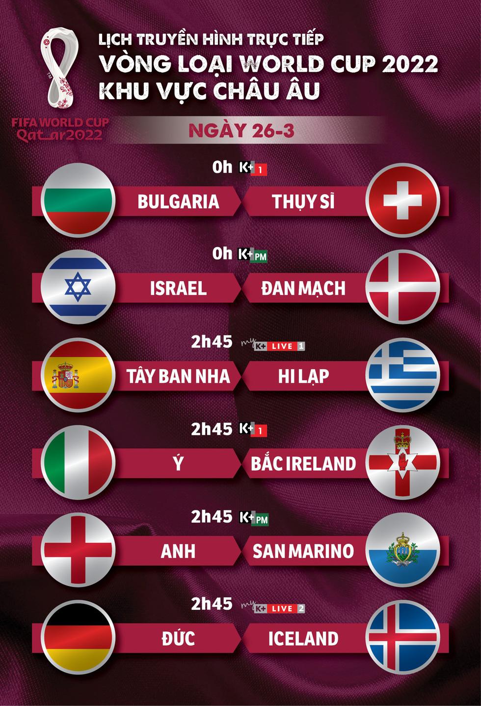 Lịch trực tiếp vòng loại World Cup 2022 châu Âu: Tây Ban Nha, Đức, Anh thi đấu - Ảnh 1.