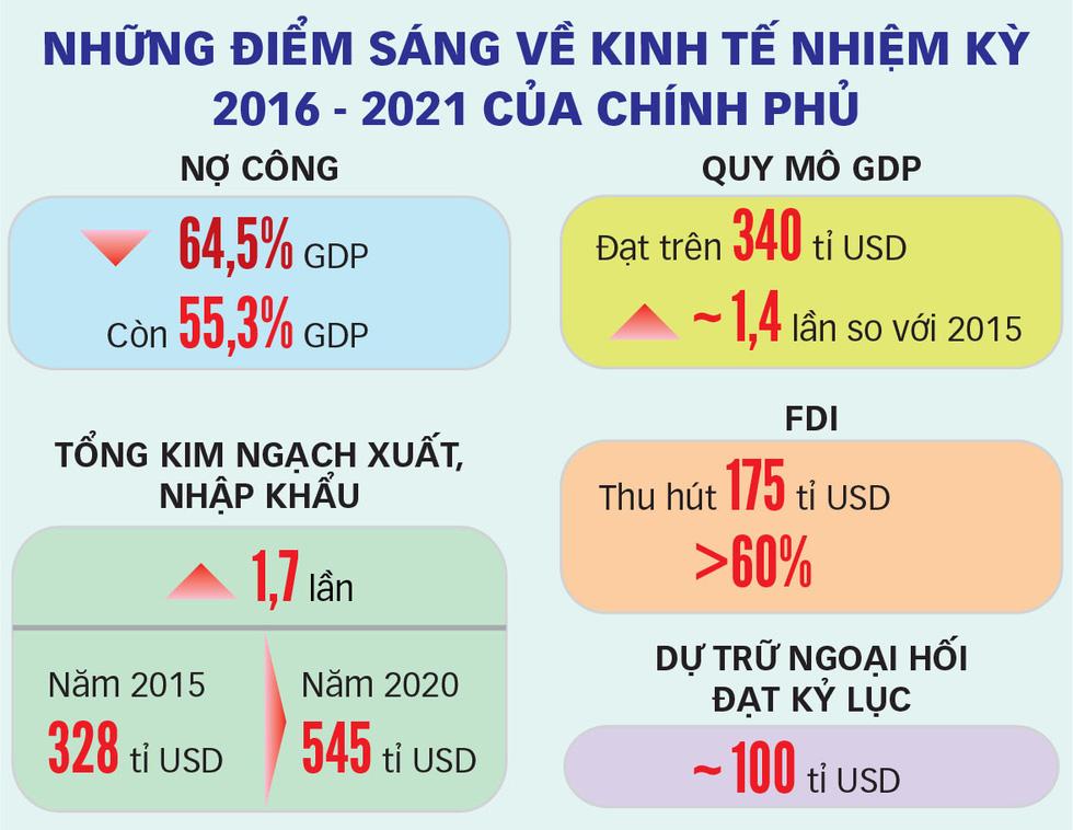 Quốc hội khóa XIV (2016-2021): Đặt nền móng xây dựng Việt Nam hùng cường - Ảnh 4.