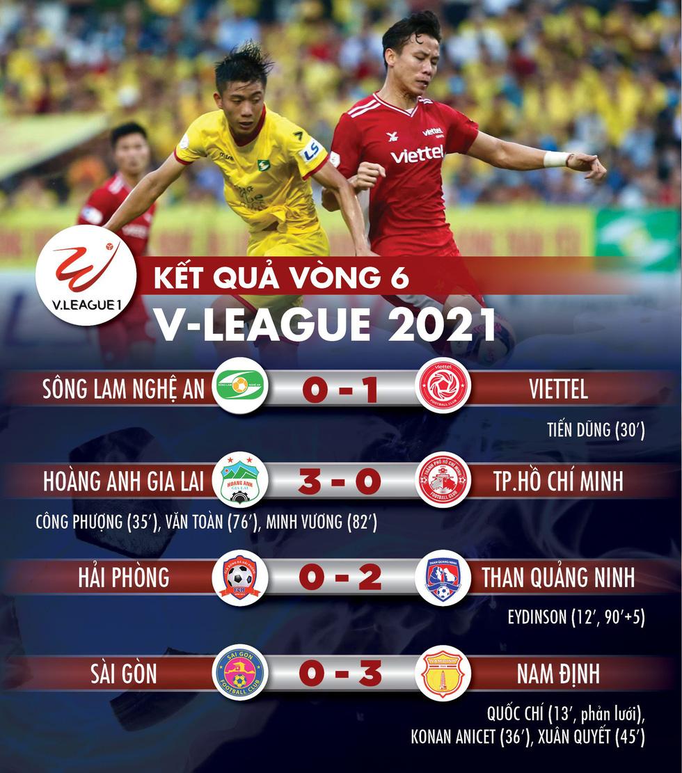 Kết quả V-League 2021: HAGL số 1, hai đội bóng của TP.HCM xuống nhóm cuối - Ảnh 1.