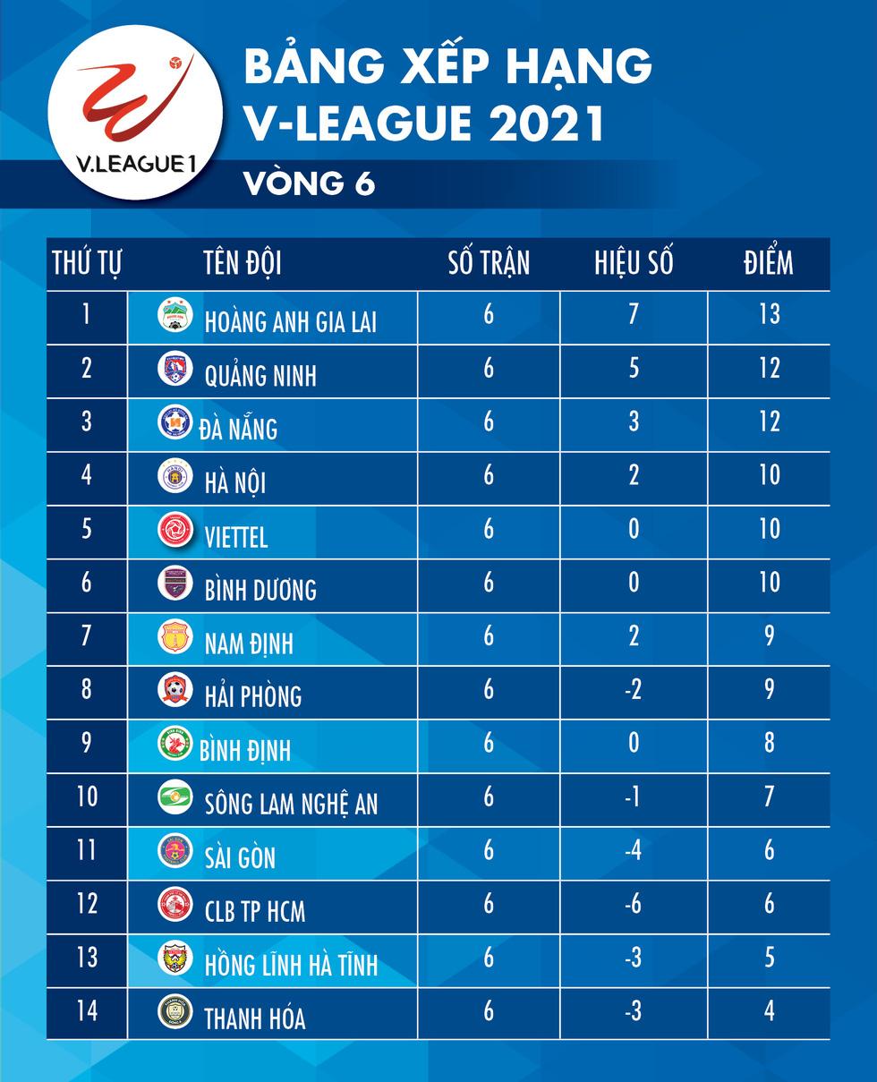 Kết quả V-League 2021: CLB Hà Nội rớt khỏi top 3 - Ảnh 2.