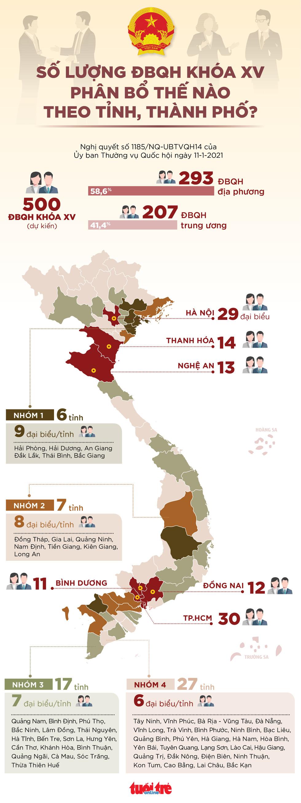 Toàn cảnh số lượng ĐBQH khóa XV tại các tỉnh, thành - Ảnh 1.