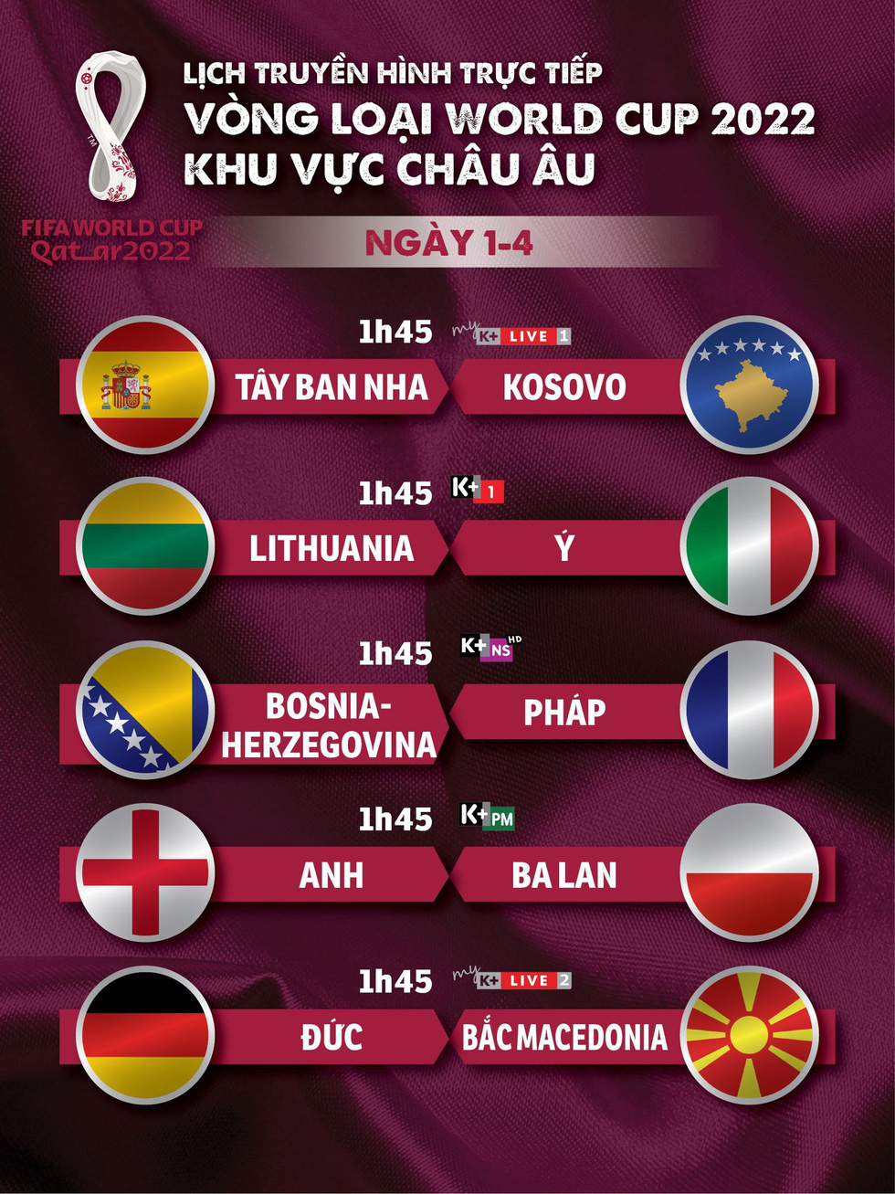 Lịch trực tiếp vòng loại World Cup 2022 khu vực châu Âu: Anh, Pháp, Ý, Đức, Tây Ban Nha ra sân - Ảnh 1.