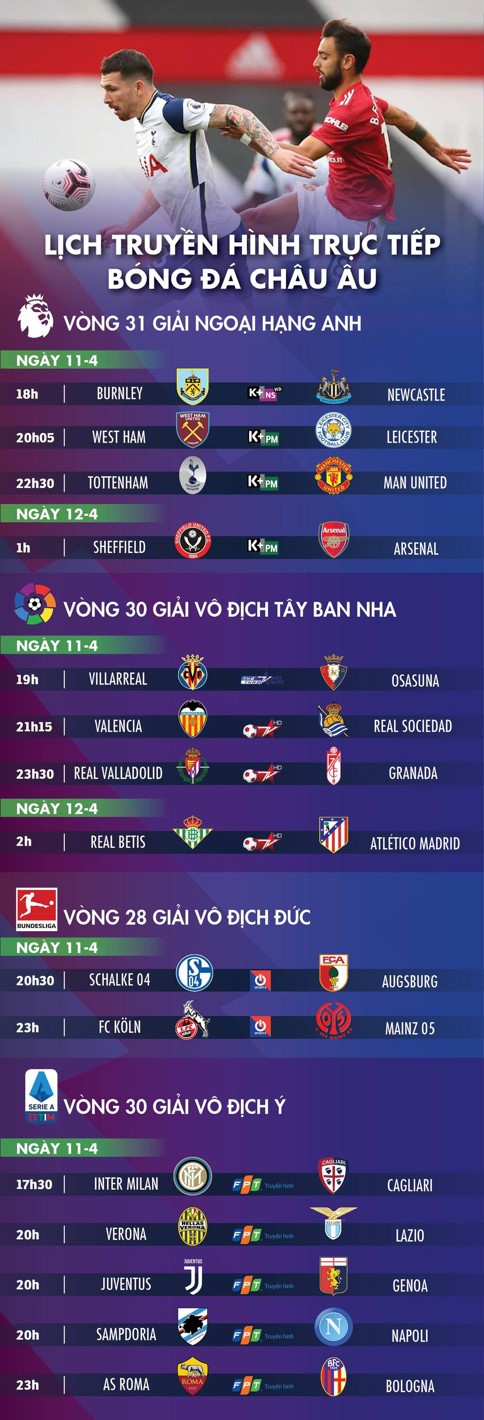 Lịch trực tiếp bóng đá châu Âu 11-4: Hấp dẫn đại chiến Tottenham - Man Utd - Ảnh 1.