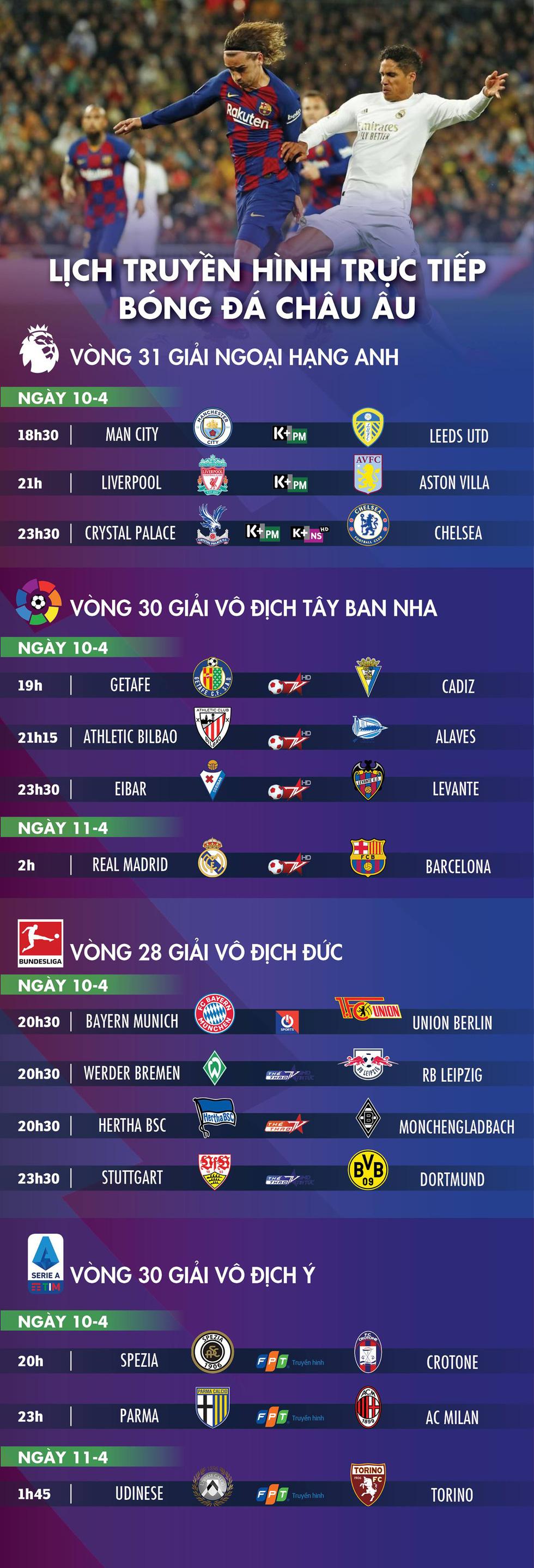 Lịch trực tiếp bóng đá châu Âu 10-4: Tâm điểm Siêu kinh điển - Ảnh 1.