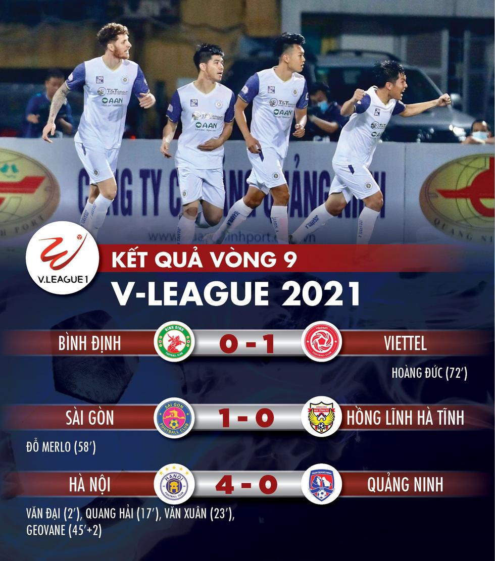 Kết quả, bảng xếp hạng V-League: CLB Sài Gòn đẩy Hà Tĩnh xuống đáy bảng - Ảnh 1.