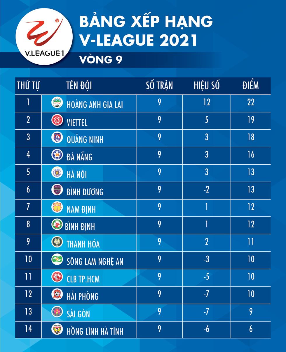 Kết quả, bảng xếp hạng V-League: HAGL số 1, Sài Gòn và CLB TP.HCM trong nhóm nguy hiểm - Ảnh 2.