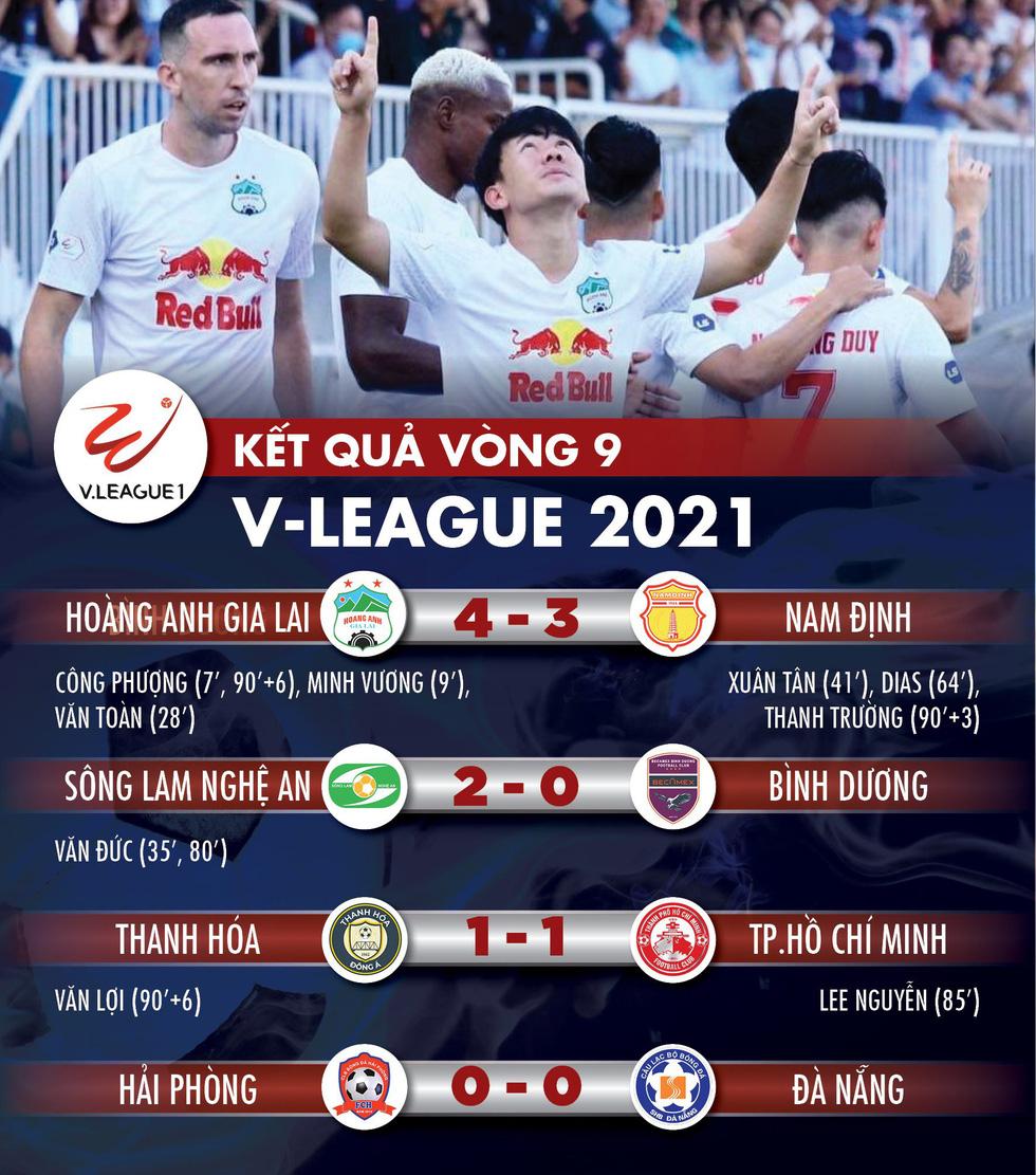 Kết quả, bảng xếp hạng V-League: HAGL số 1, Sài Gòn và CLB TP.HCM trong nhóm nguy hiểm - Ảnh 1.