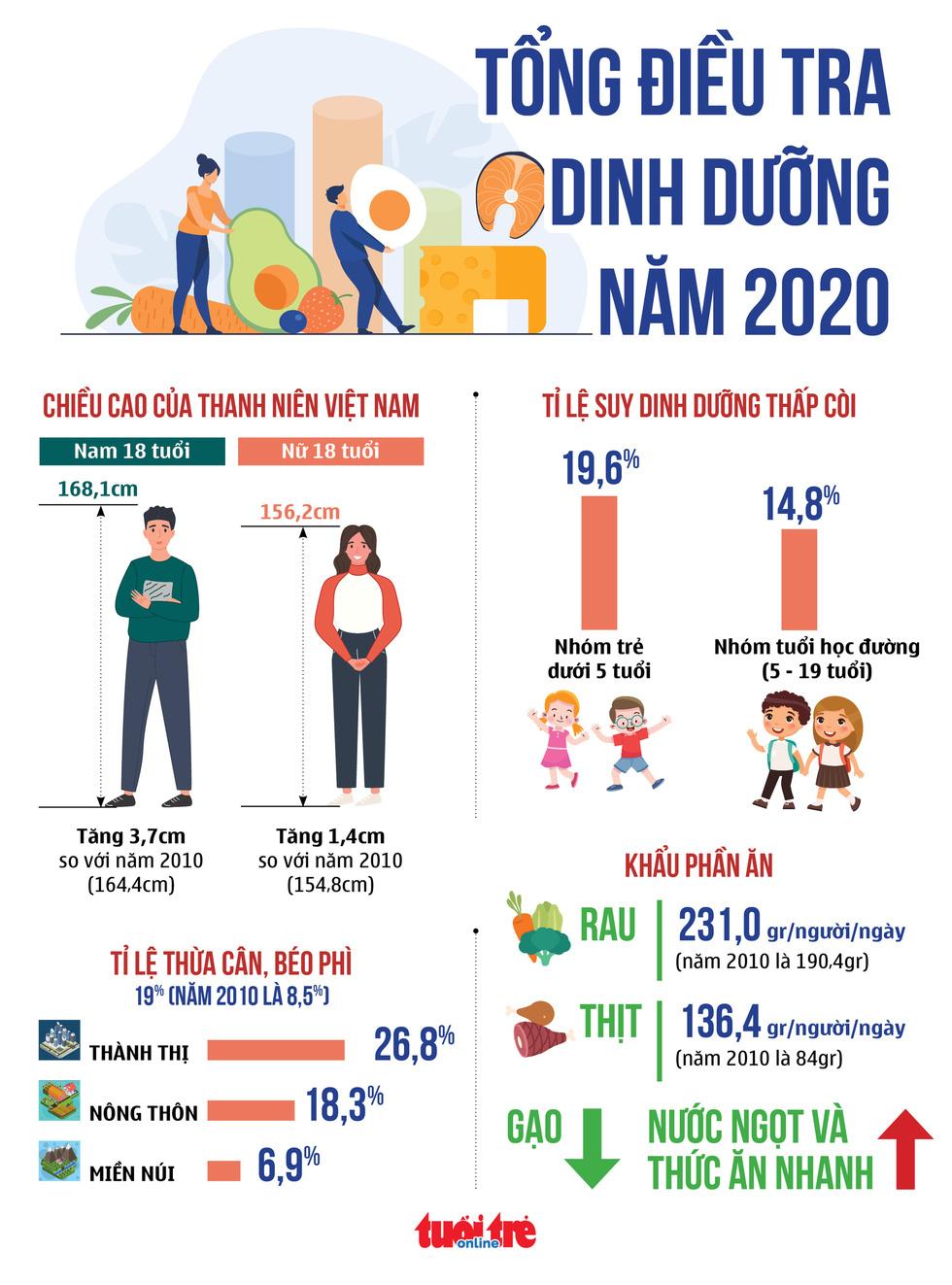 Thanh niên Việt cao lên nhưng trẻ béo phì tăng gấp đôi - Ảnh 1.