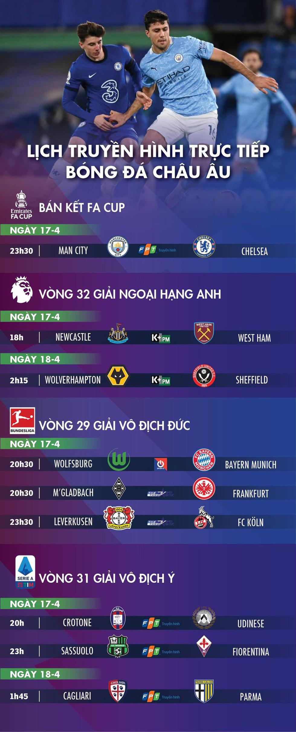 Lịch trực tiếp bóng đá châu Âu 17-4: Đại chiến Man City - Chelsea - Ảnh 1.