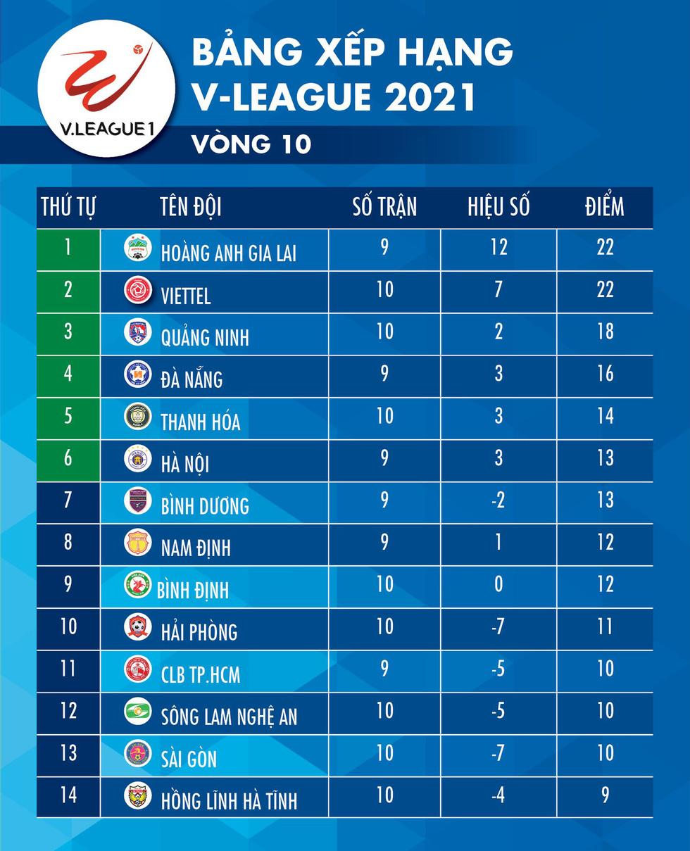 Kết quả, bảng xếp hạng V-League: Thanh Hóa bứt phá, Sài Gòn và Hà Tĩnh đứng yên - Ảnh 2.