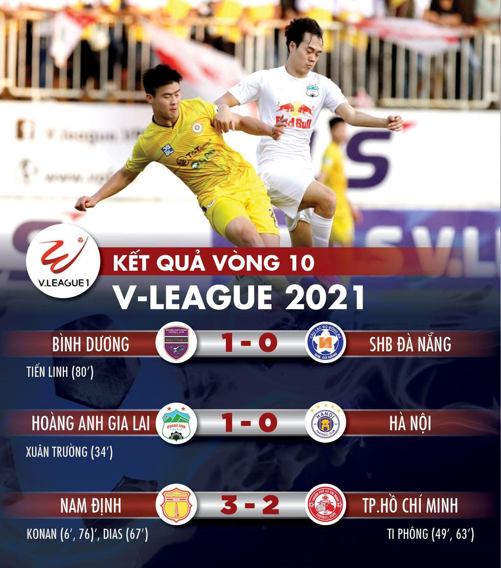 Kết quả, bảng xếp hạng V-League 2021: CLB Hà Nội thứ 8, CLB TP.HCM lâm nguy - Ảnh 1.