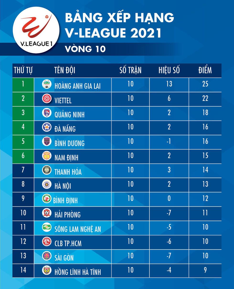 Kết quả, bảng xếp hạng V-League 2021: CLB Hà Nội thứ 8, CLB TP.HCM lâm nguy - Ảnh 2.