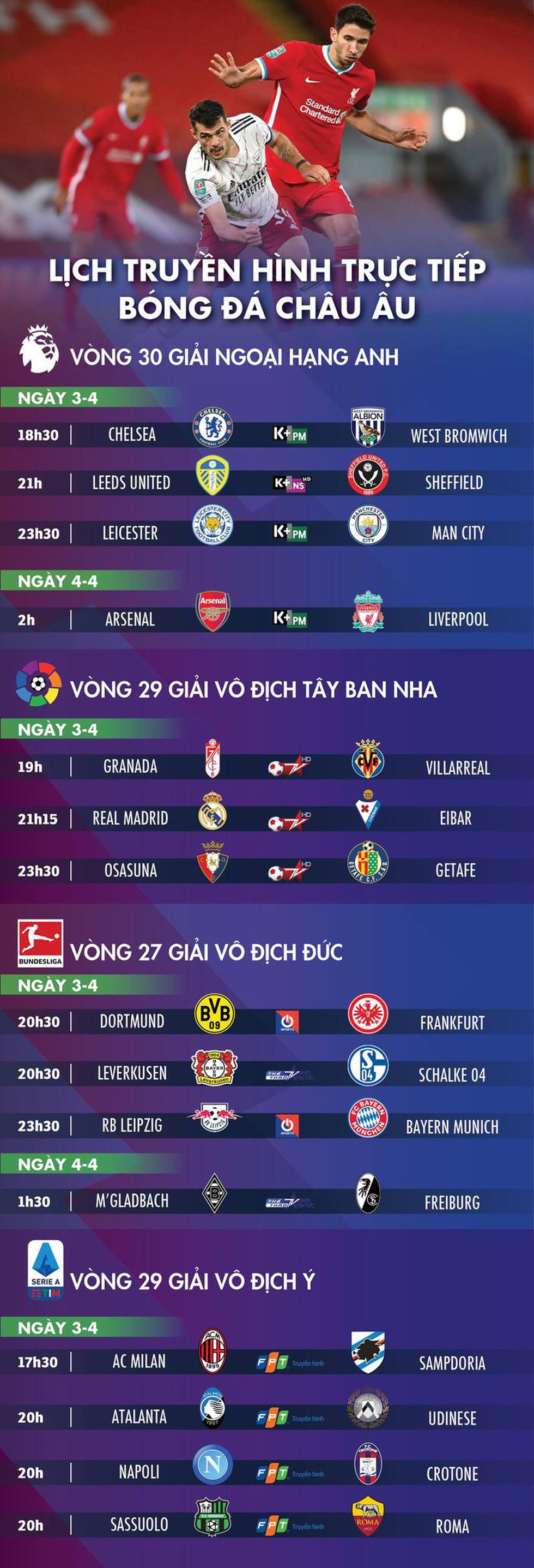 Lịch trực tiếp bóng đá châu Âu 3-4: Arsenal gặp Liverpool, Man City, Real, Chelsea cũng thi đấu - Ảnh 1.