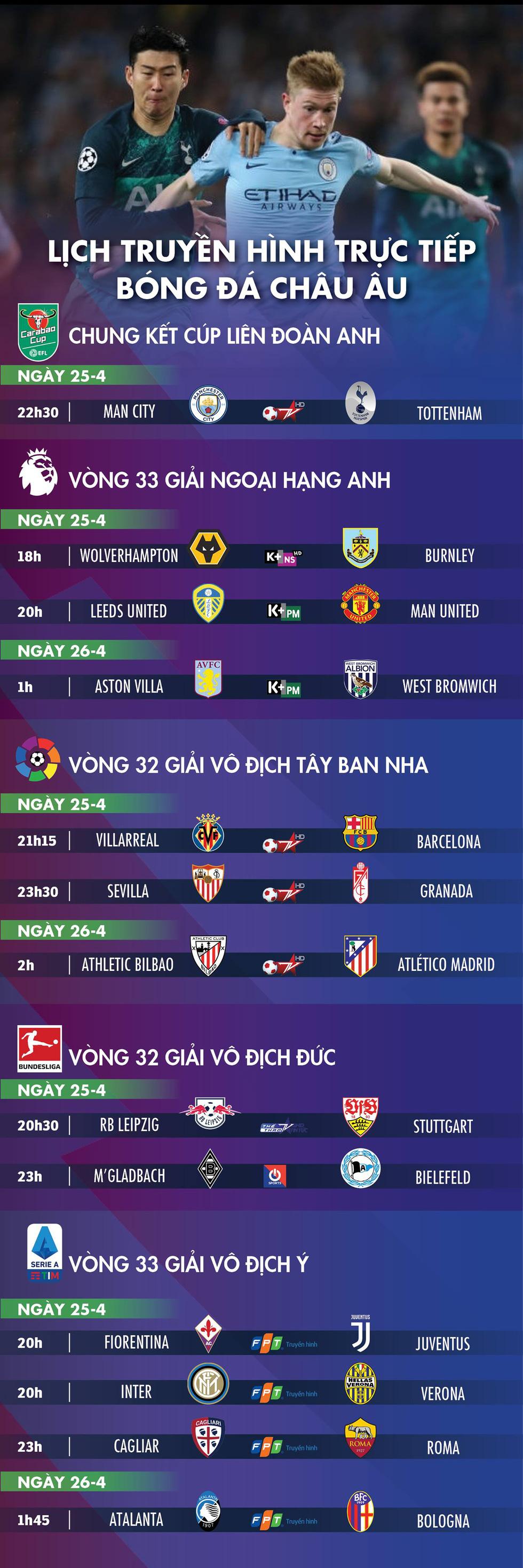 Lịch trực tiếp bóng đá châu Âu: Man City và Tottenham tranh chức vô địch - Ảnh 1.
