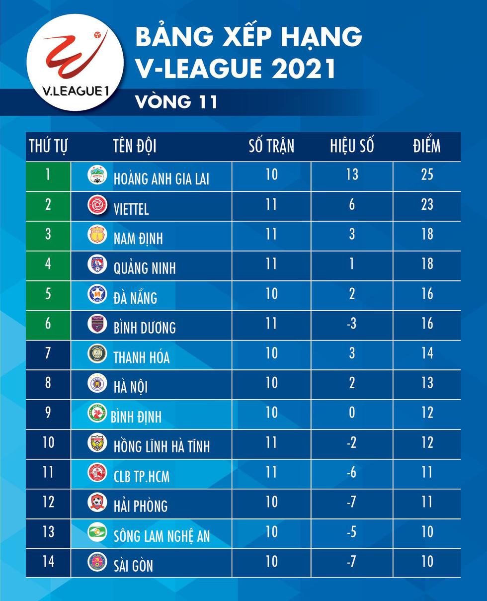 Kết quả, bảng xếp hạng V-League 2021: Viettel vào tốp đua vô địch, CLB TP.HCM còn ít hy vọng - Ảnh 2.