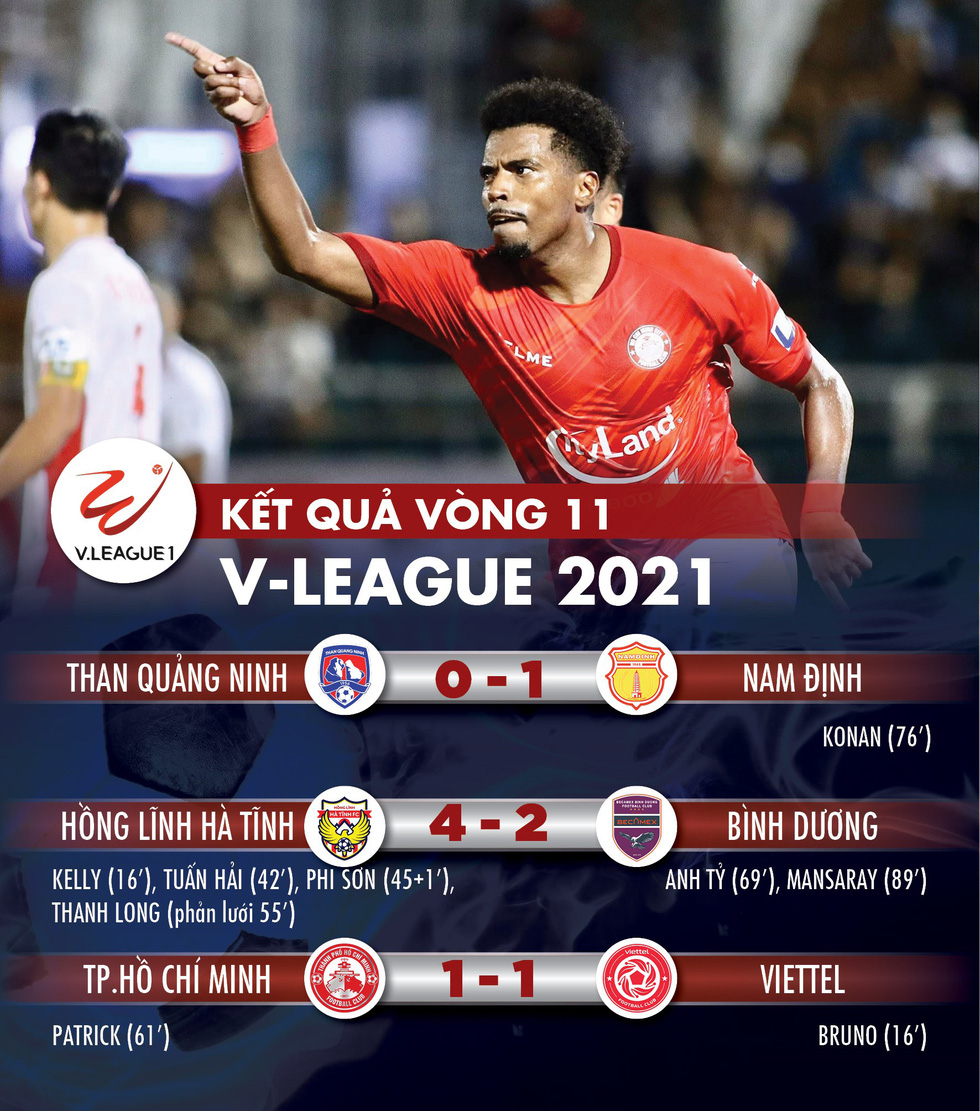 Kết quả, bảng xếp hạng V-League 2021: Viettel vào tốp đua vô địch, CLB TP.HCM còn ít hy vọng - Ảnh 1.