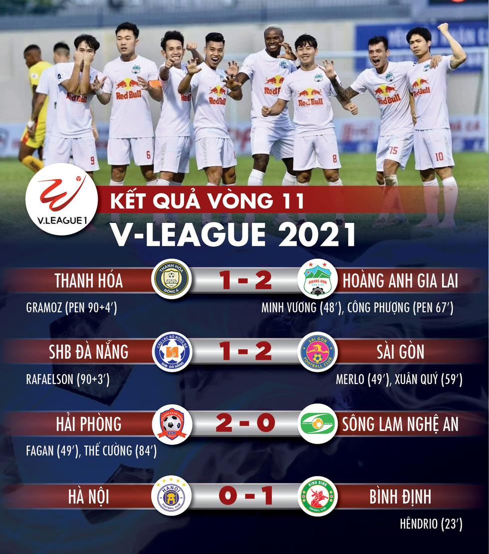 Kết quả, bảng xếp hạng V-League 2021: Hà Nội nhiều nguy cơ phải đá vòng trụ hạng - Ảnh 1.