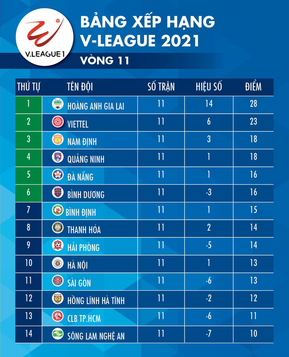 Kết quả, bảng xếp hạng V-League 2021: Hà Nội nhiều nguy cơ phải đá vòng trụ hạng - Ảnh 2.